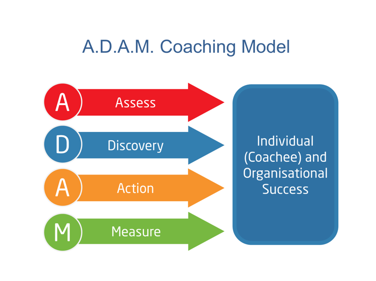 ADAM Coaching Model