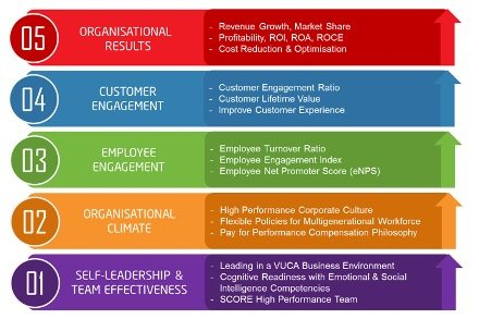 The Employee Centric Results-based Leadership (RBL) Framework